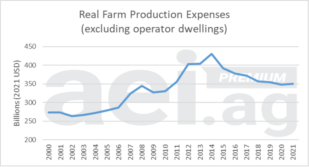 Chart showing Real Farm Production Expenses (excluding operator dwellings; 2021 = 100