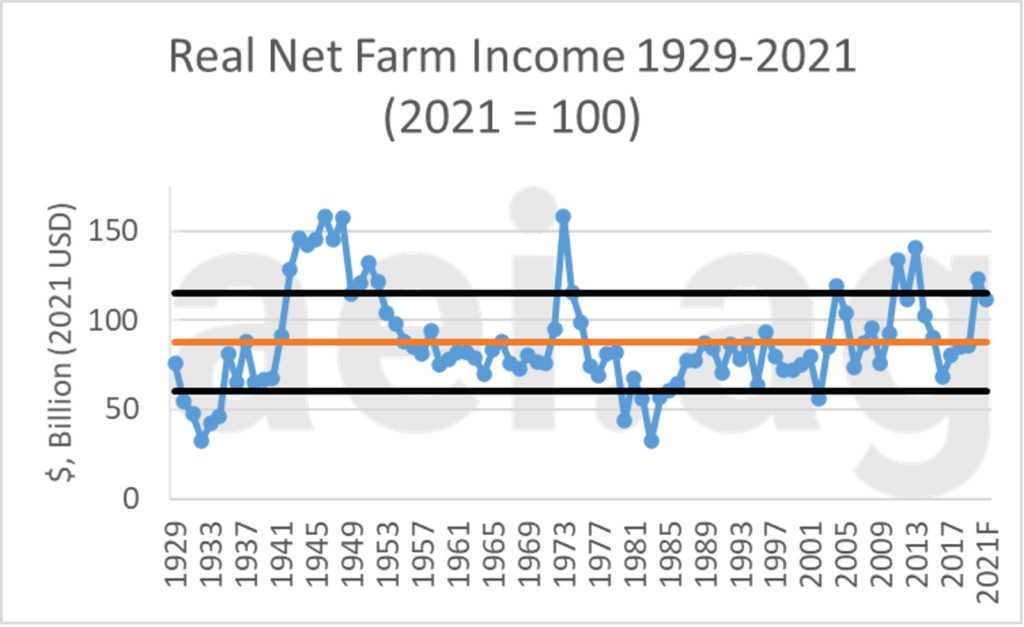 Chart showing Real Net Farm Income, 1929-2021
