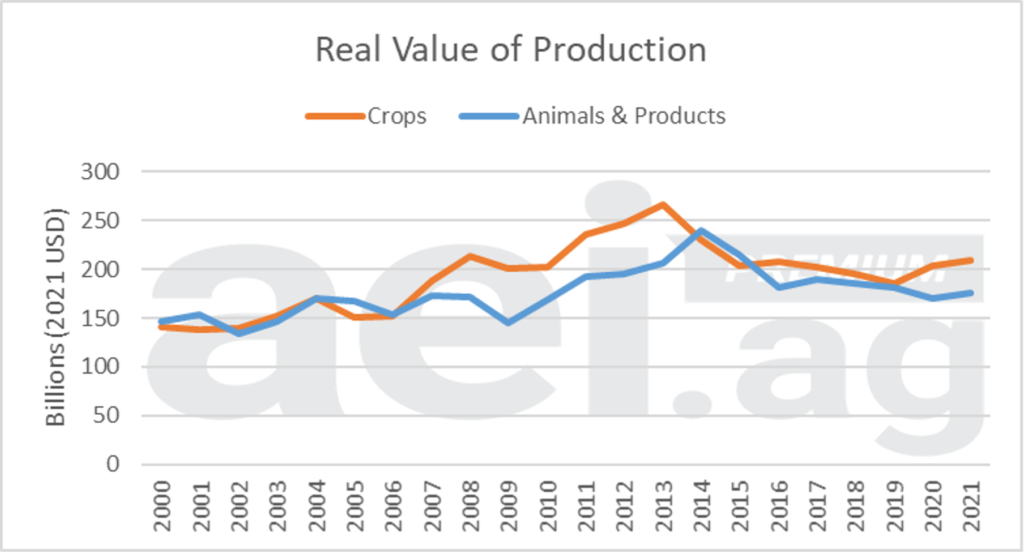 Chart showing real value of crop versus livestock, 2000 - 2021