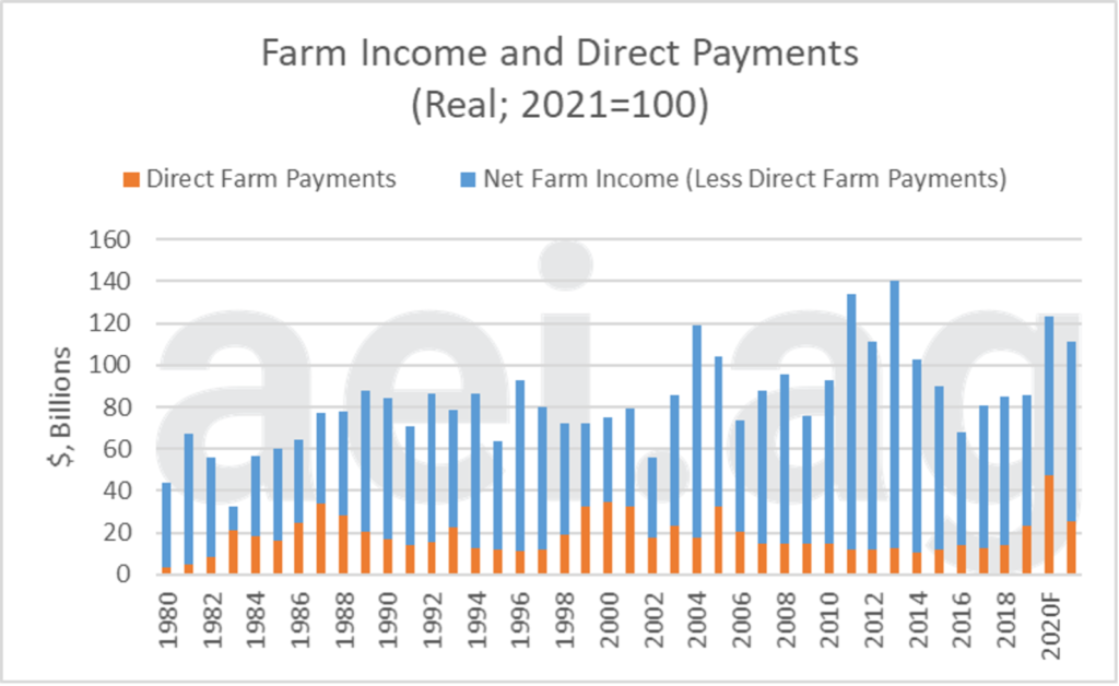 Farm income and USDA direct payments, 1980-2021F