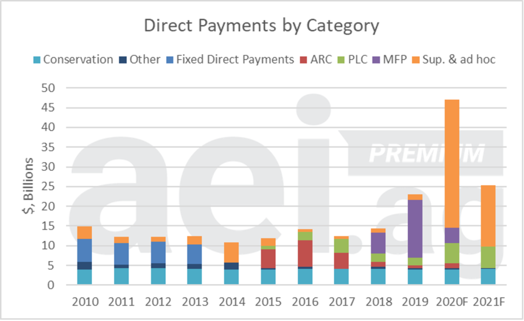 Chart showing Direct Farm Payments by Category, 2010 - 2021F
