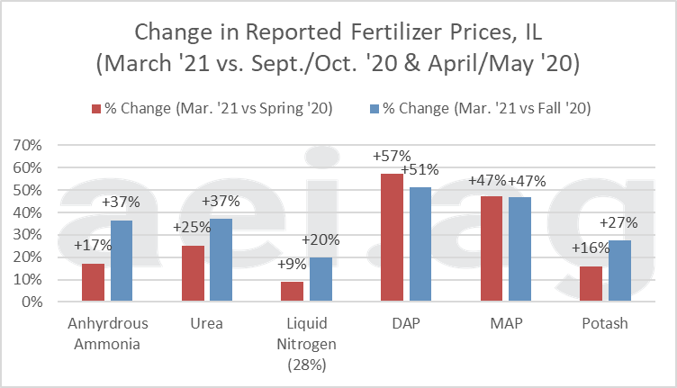 Change in Select Illinois Fertilizer Price from Last Spring and Last Fall. Data Source: USDA AMS.