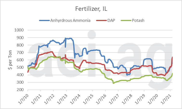 Select Illinois Fertilizer Prices, January 2010 to March 2021. Data Source: USDA AMS.