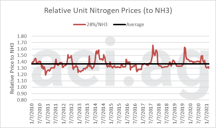 Relative Unit Nitrogen Prices, 28%/NH3. Jan. 2010 – March 2021. Series Average (in black): 1.36. Data Source: USDA AMS & aei.ag Calculations.