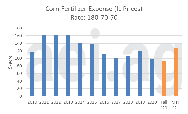 Estimated Corn Fertilizer Expense of a 180-70-70 Application of Fertilizer at Spring Prices (2010-2020) and Recent Price (Fall 2020 and March 2021). Data Source: aei.ag calculations.