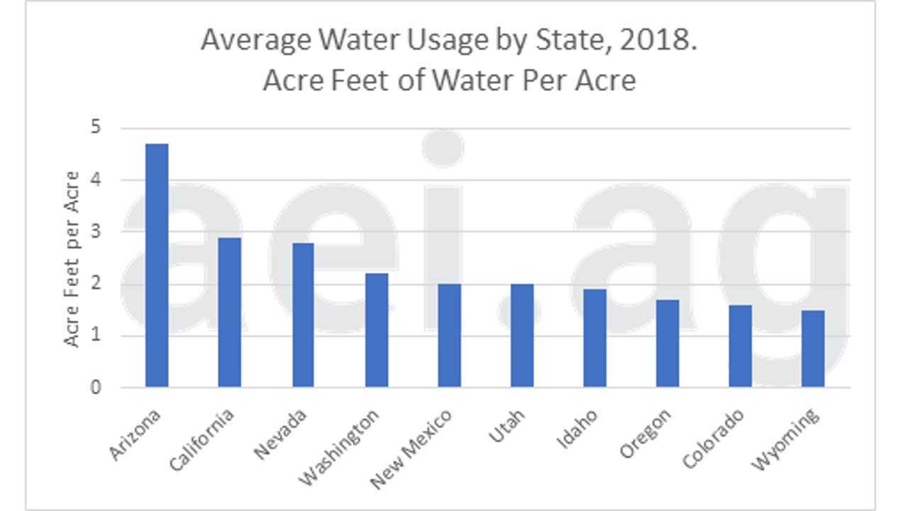Average Irrigated Water Usage by State, acre-feet per acre.