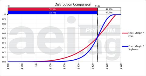 Corn and soybean distribution comparison