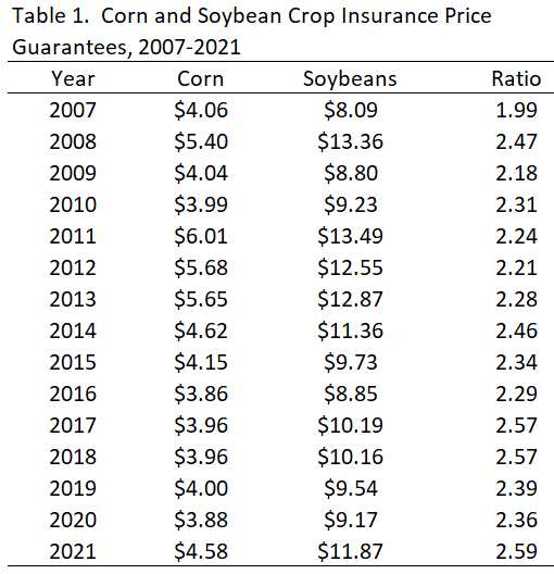 2021 corn and soybean crop insurance price guarantees