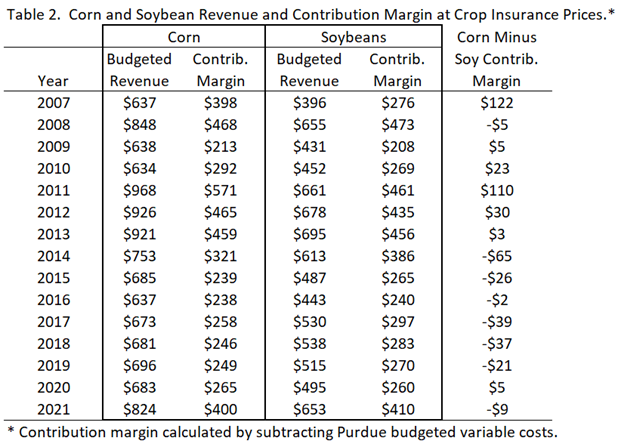 2021 corn and soybean revenue and contributions margin