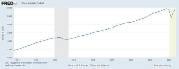 Figure 1. U.S. Gross Domestic Product (nominal). Data Source: Federal Reserve Economic Data, St. Louis Federal Reserve.