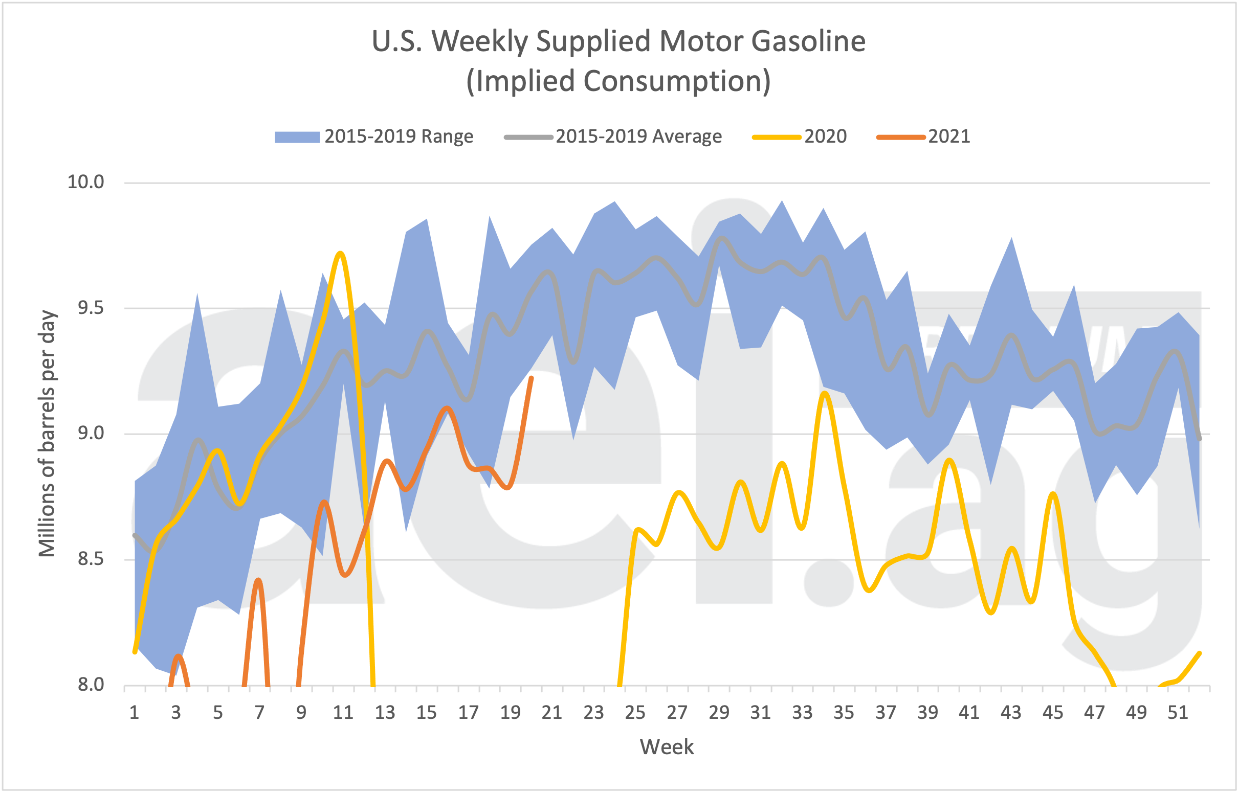 Figure 1b. U.S. Weekly Supplied Motor Gasoline (Implied Consumption). (Scale Skewed to Show Detail). Data Source: US EIA.