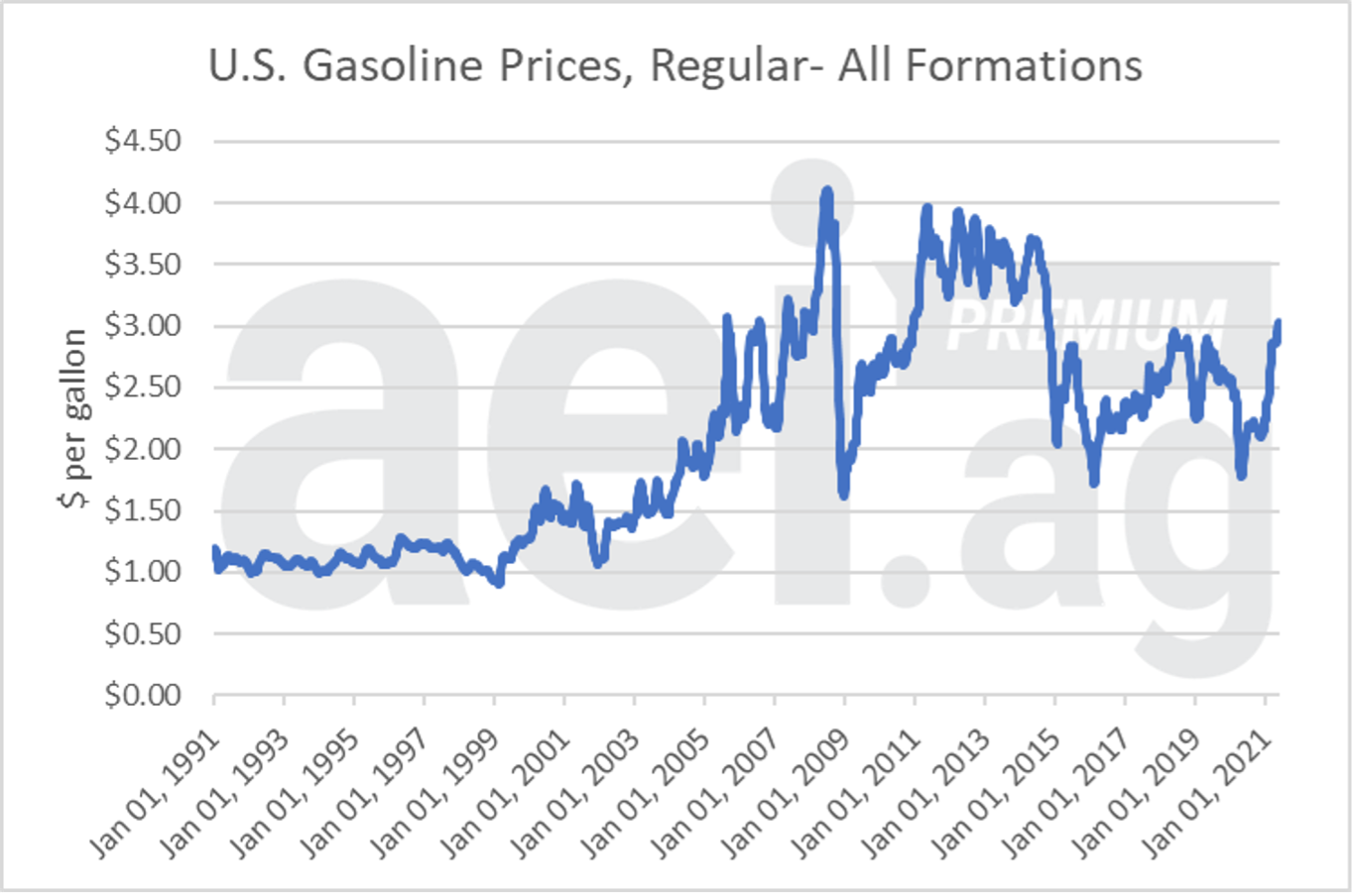 Figure 3. U.S. Gasoline Prices, Regular- All Formations. 1991- May 2021. Data Source: US EIA.