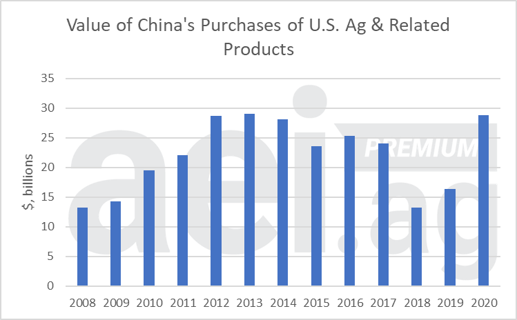 2021 U.S. China Ag Trade - Value of China's Purchases of U.S. Ag & Related Products. Data Source: USDA's GATS.