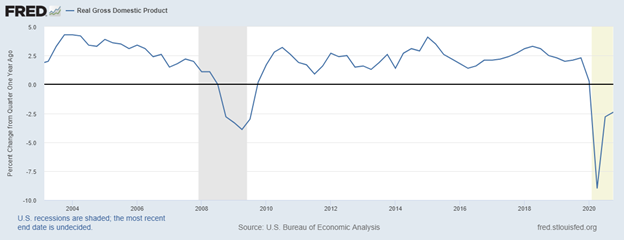 Figure 2. Annual Change in Real U.S. Gross Domestic Product (GDP). Data Source: Federal Reserve Economic Data, St. Louis Federal Reserve.