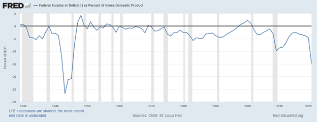 Figure 5. U.S. Federal Surplus/Deficit, as a Percent of GDP. Data Source: Federal Reserve Economic Data, St. Louis Federal Reserve. One of the 2021 macroeconomic factors to watch.