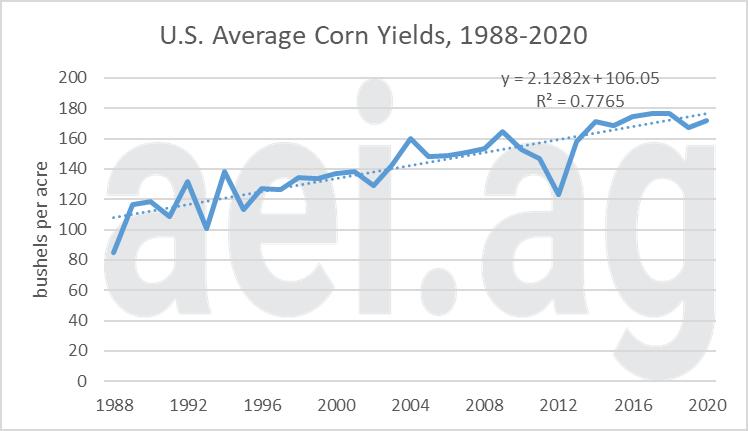 Figure 1. U.S. Average Corn Yields, 1988-2020. Data Source: USDA's NASS.