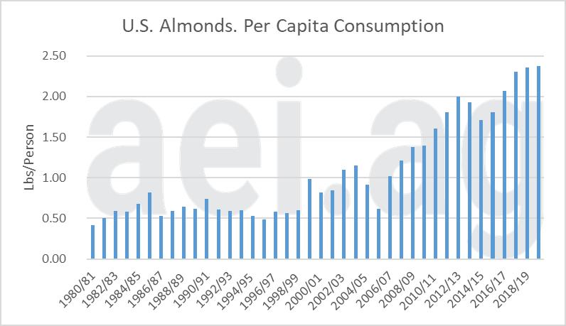 Figure 1. U.S. Per Capita Consumption of Almonds, 1980/81 – 2019/20. Data Source: USDA's ERS.