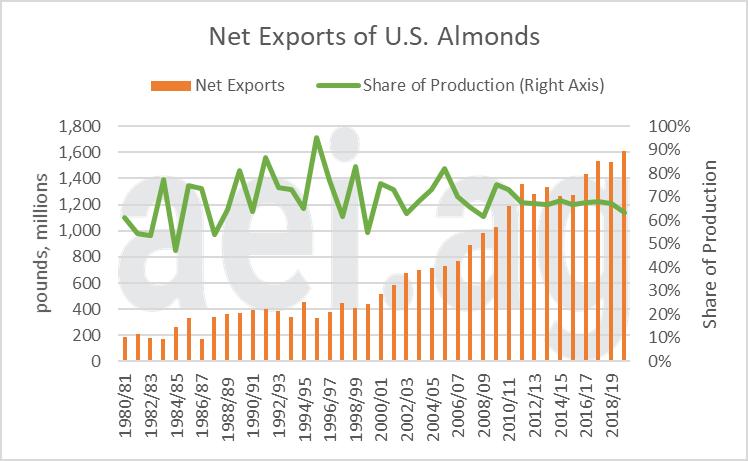 Figure 2. Net Exports of U.S. Almonds, 1980/81 to 2019/20. Data Source: USDA's ERS.