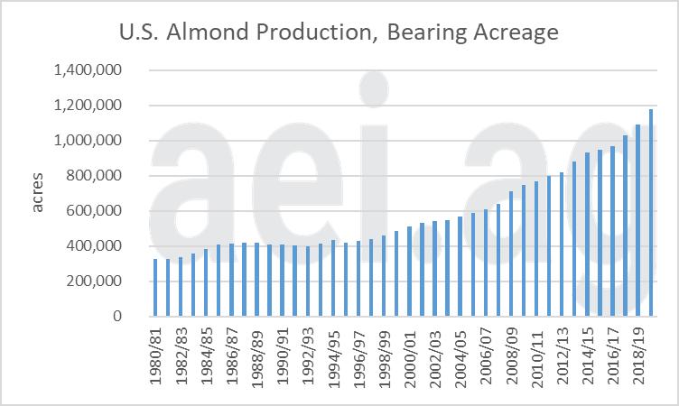 Figure 3. U.S. Almond Production, Nut Bearing Acreage, 1980/81 – 2019/20. Data Source: USDA's ERS.