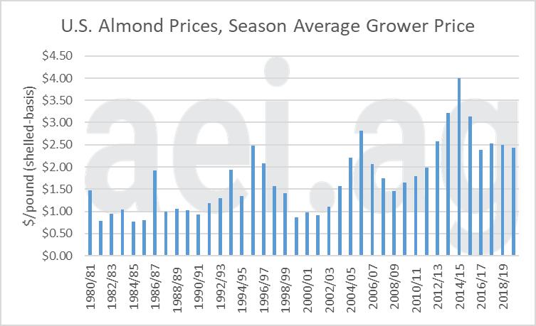 Figure 4. U.S. Almond Price, Season Average Grower Price, 1980/81 to 2019/20. Data Source: USDA's ERS.
