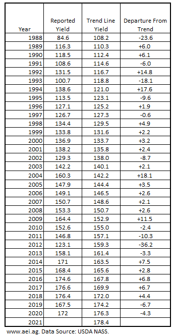 Table 1. U.S. Average Corn Yields, Trend Yields, and Departure from Trend, 1988-2020. Data Source: USDA NASS and aei.ag calculations.