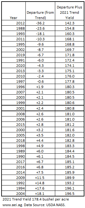 Table 2. Corn Yield Departures from Trend, 1988 to 2020. Data Source: USDA NASS and aei.ag calculations.