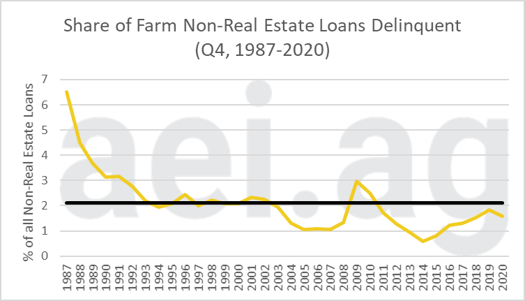 Figure 1. Share of Farm Non-Real Estate Loans Delinquent, Q4, 1987-2020. Data Source: Kansas City Federal Reserve Bank. Average (in black): 2.10%