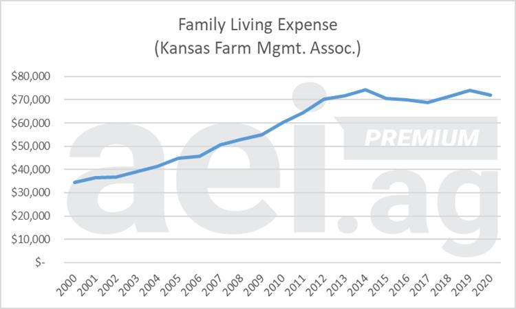 Figure 1. Family Living Expense, Kansas. 2000-2020. Data Source: Kansas Farm Management Association.