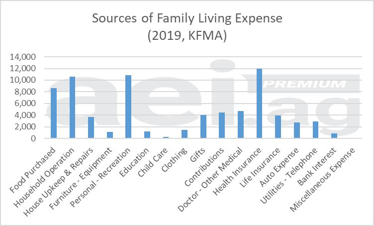 Figure 2. Source of Family Living Expense, Kansas. 2019. Data Source: Kansas Farm Management Association.