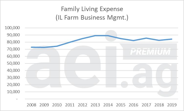 Figure 3. Family Living Expense, Illinois. 2010-2019. Data Source: IL FBFM.