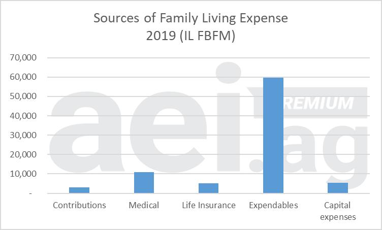 Figure 4. Source of Family Living Expense, Illinois. 2019. Data Source: IL FBFM.