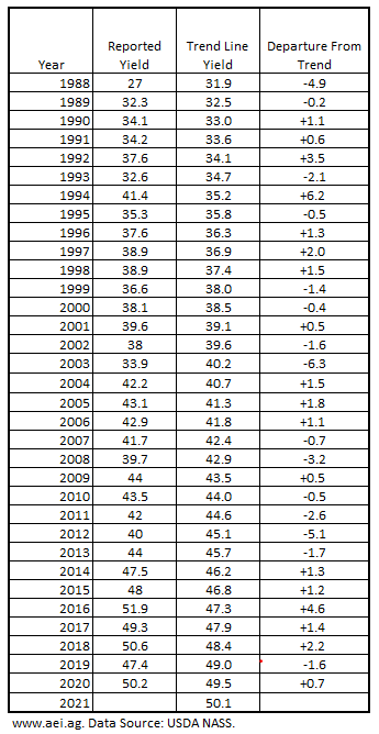 Table 1. U.S. Average Soybean Yields, Trend Yields, and Departure from Trend, 1988-2020. Data Source: USDA NASS and aei.ag calculations.