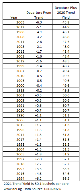 Table 2. Soybean Yield Departures from Trend, 1988 to 2020. Data Source: USDA NASS and aei.ag calculations.