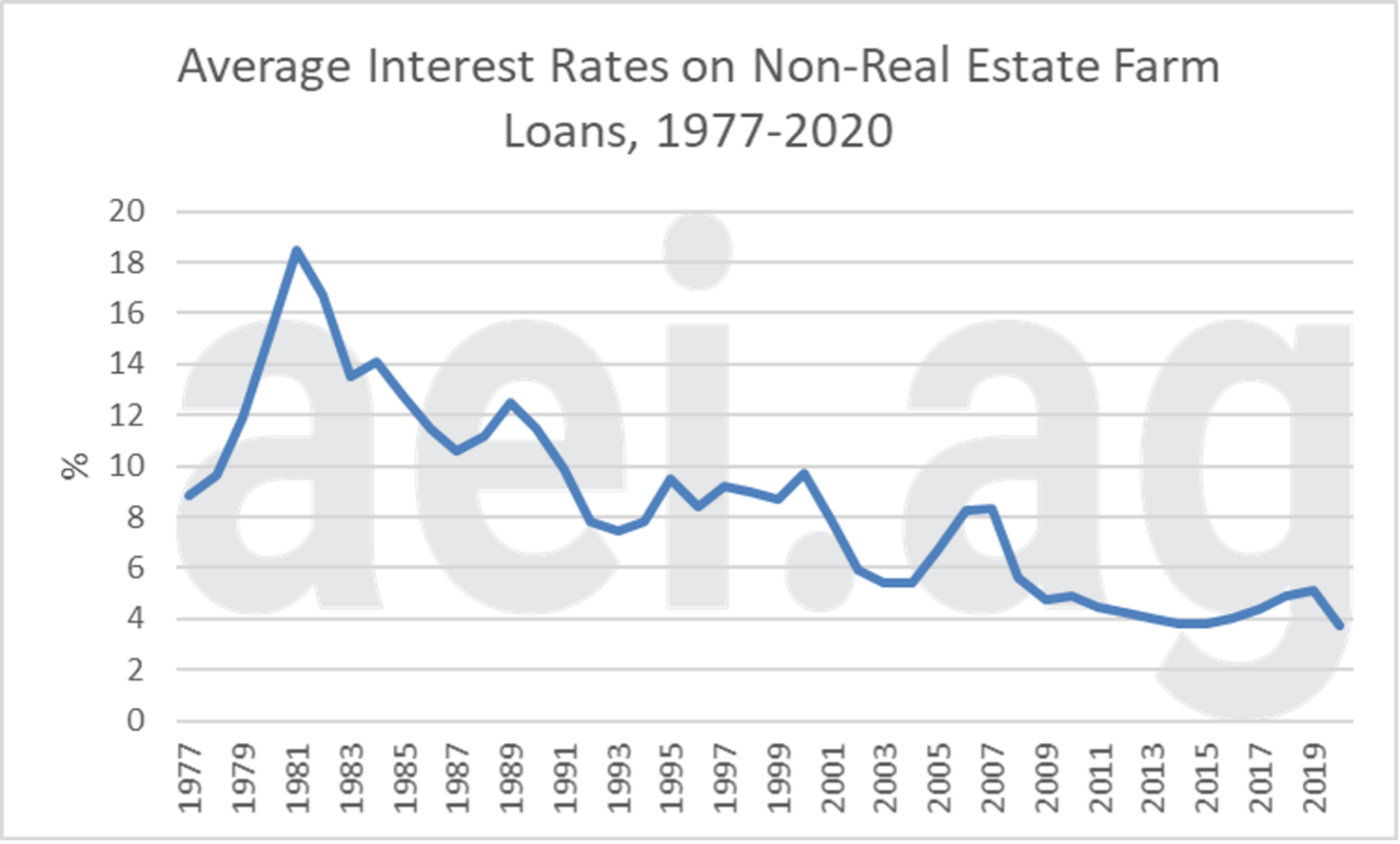 Figure 1. Average Interest Rate on Non-Real Estate Farm Loans, 1977-2020. Data Source: Kansas City Federal Reserve, Ag Finance Databook.