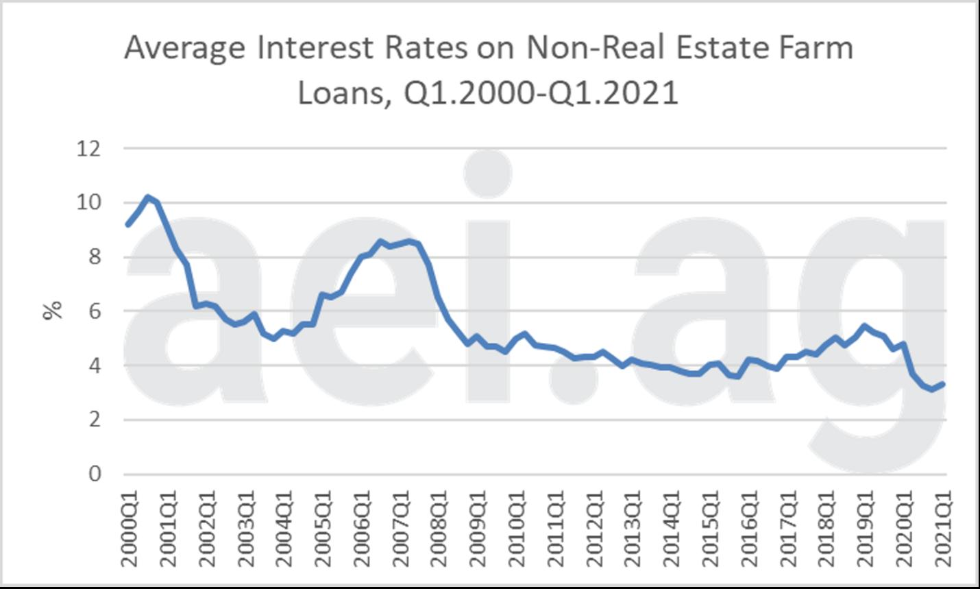 Figure 2. Average Interest Rate on Non-Real Estate Farm Loans, Q1 2020 – Q1 2021. Data Source: Kansas City Federal Reserve, Ag Finance Databook.