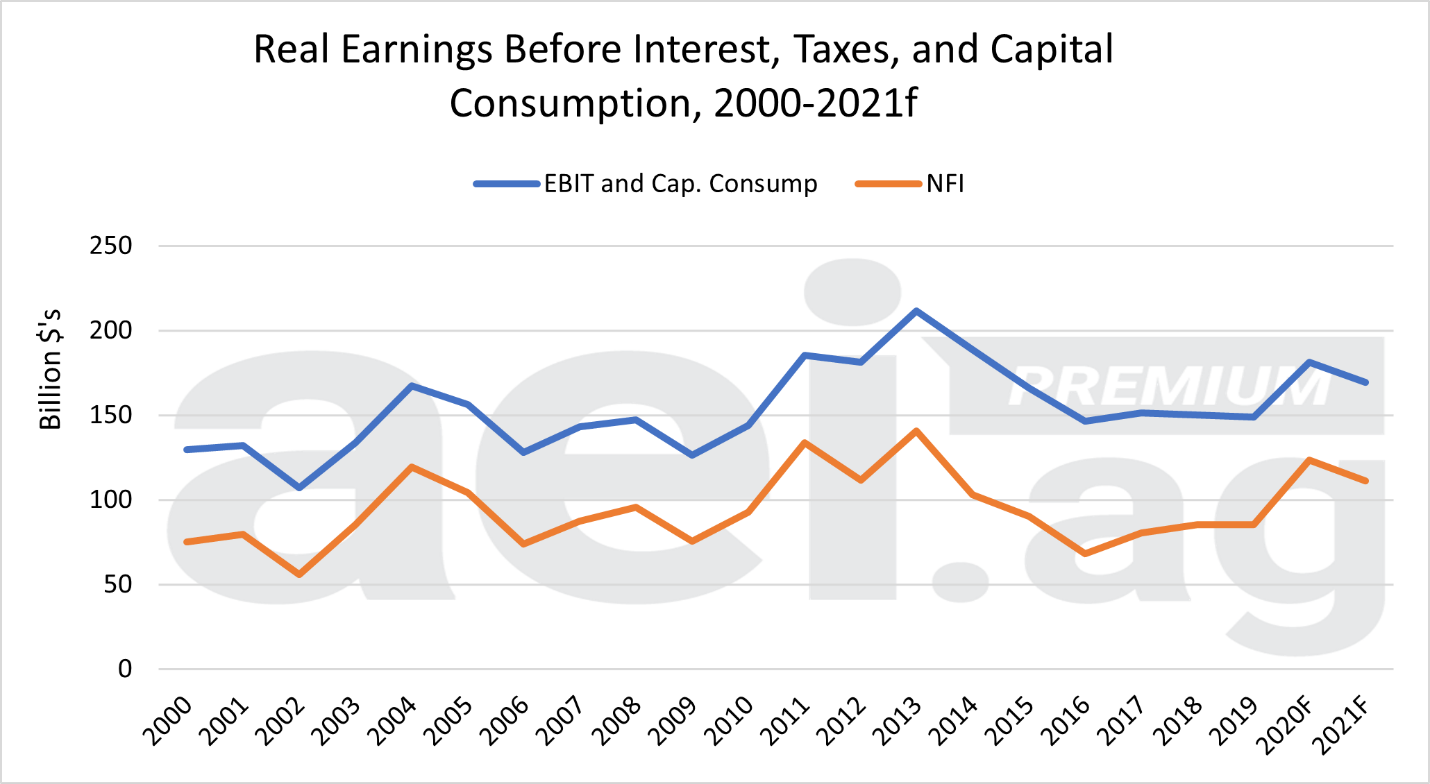 Figure 1. Real Earnings Before Interest, Taxes, and Capital Consumption and Real Net Farm Income, U.S. Farm Sector 2020-2021f.