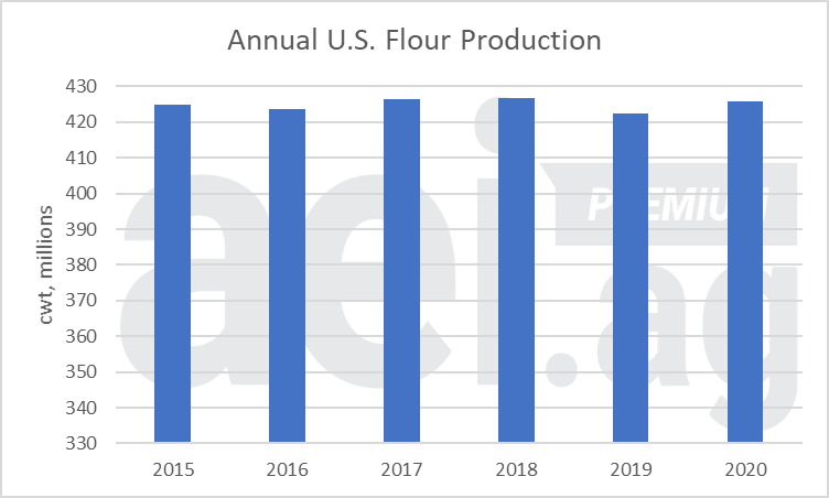 Figure 1. Annual U.S. Flour Production, 2015- 2020. Data Source: USDA NASS.