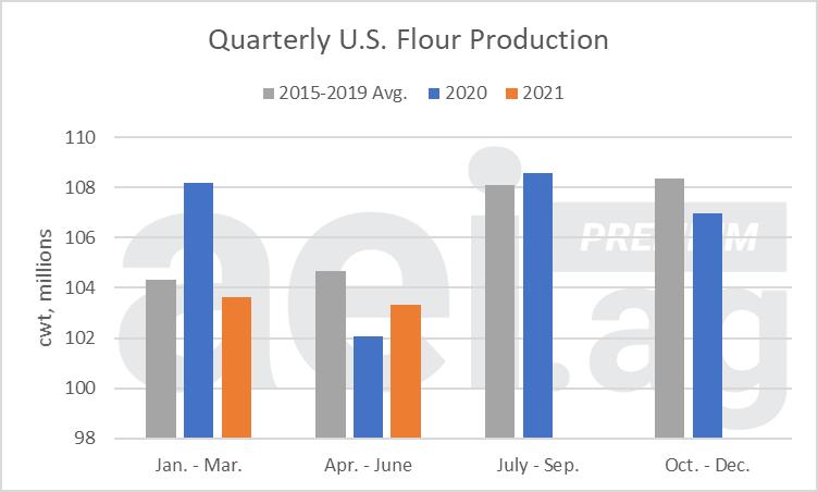 Figure 2. Quarterly U.S. Flour Production. Data Source: USDA NASS.