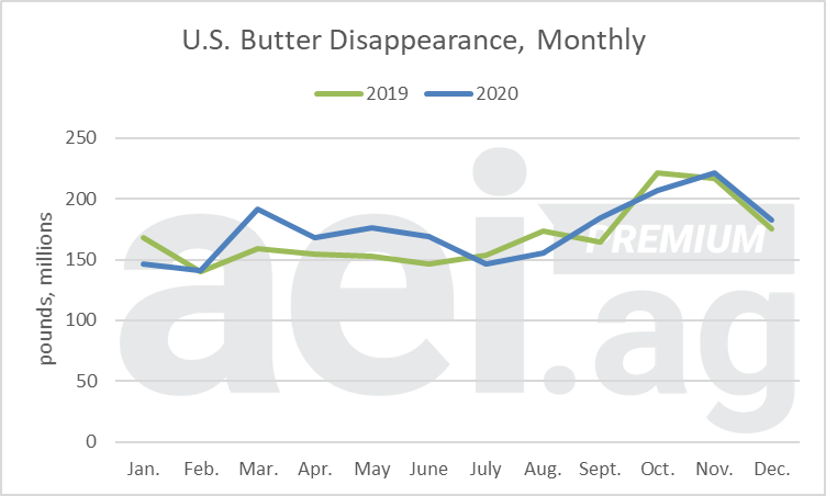 Figure 1. U.S. Butter Disappearance, Monthly, 2019 – 2020. Data Source: USDA ERS