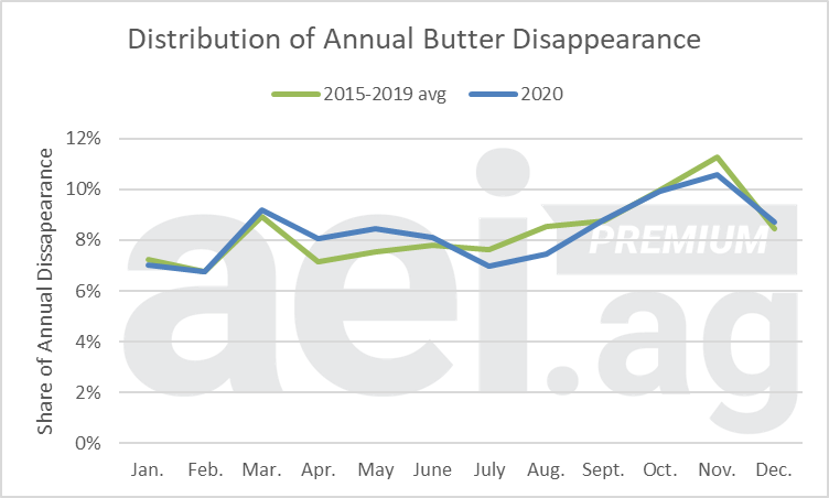 Figure 2. Distribution of U.S. Annual Butter Disappearance, Monthly. Data Source: USDA ERS.