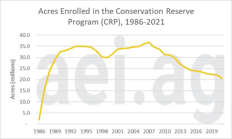 Figure 1. Acres of CRP Acres Enrolled, 1986- 2021. Data Source: USDA's FSA.
