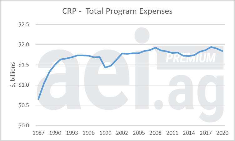 Figure 2. Total Program Expenses for the Conservation Reserve Program (CRP), 1987-2020. Data Source: USDA FSA and aei.ag Calculations.