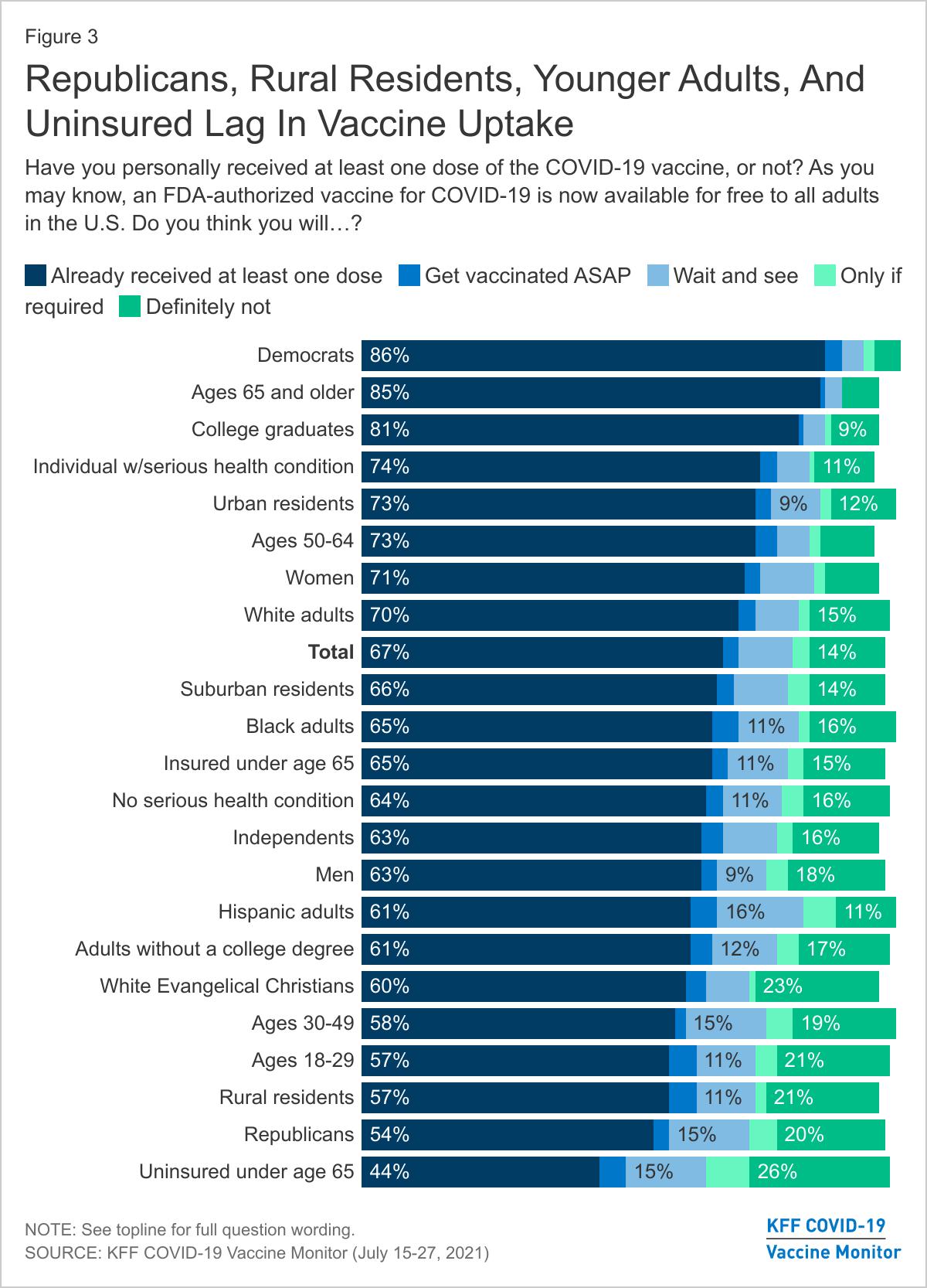 KFF chart- demographics that lag in vaccine uptake