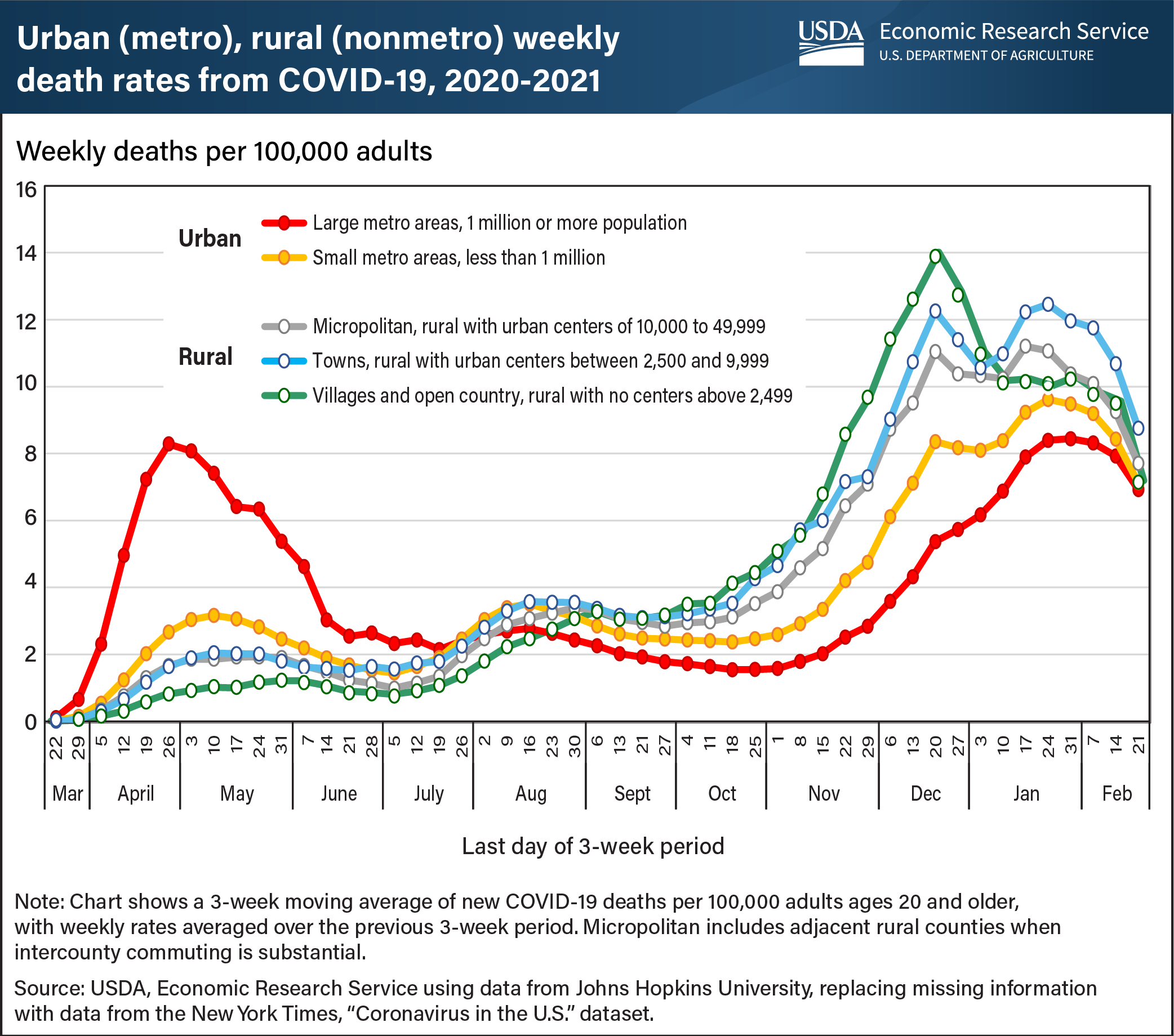 chart, urban and rural weekly death rates from covid-19, 2021-2021