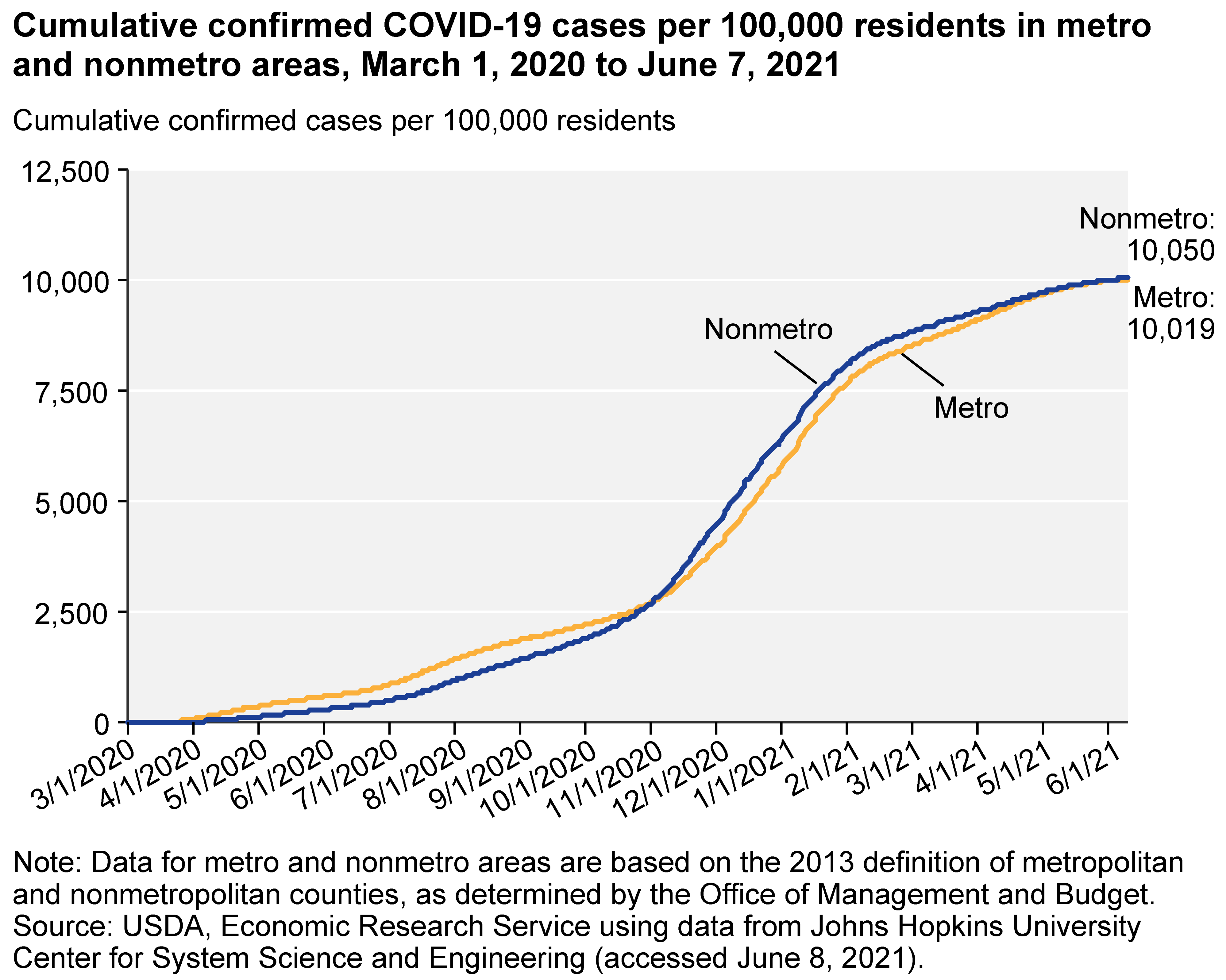 chart, cumulative covid-19 cases in metro and nonmetro areas. March 1, 2020 - June 7, 2021.