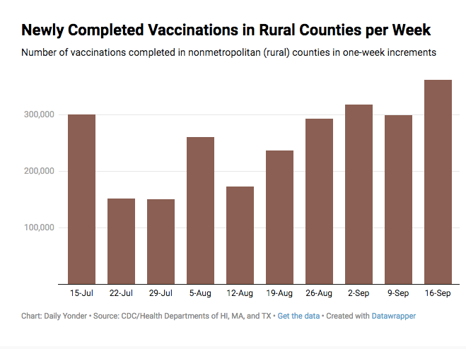 daily yonder chart, newly competed vaccinations in rural counties per week