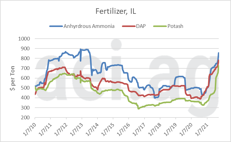 Figure 1. Price of Select Fertilizer, Average Price Reported in Illinois, Jan. 2010- Oct. 2021. Data Source: USDA AMS and aei.ag.