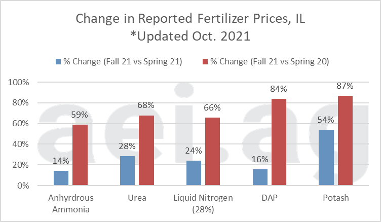 Figure 2. Change in Reported Fertilizer Prices, Fall '21 versus Spring '21 and Spring '20. Data Source: USDA AMS and aei.ag.