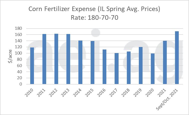 Figure 3. Estimated Corn Fertilizer Expense, Spring Prices, 2010-2021. Data Source: USDA AMS and aei.ag.