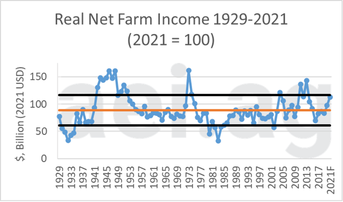 Figure 1. Real Net Farm Income, 1929-2021 (2021=100). Series Average: $88.9 billion (in orange). Data Source: USDA's ERS and aei.ag calculations.